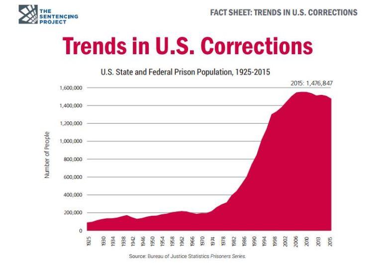 incarceration rates 2015